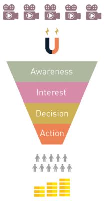 AIDA Modell Zur Steigerung der Conversions und Lead Generierung im Video Marketing