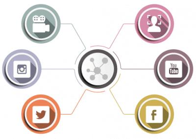 Crossmediale Marketing Möglichkeiten im Video Marketing