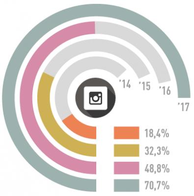 Instagram als Marketing-Kanal immer wichtiger
